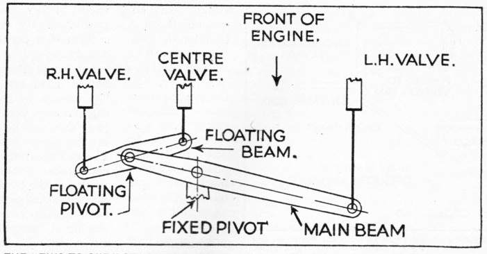 """Two-to-one"" valve gear"
