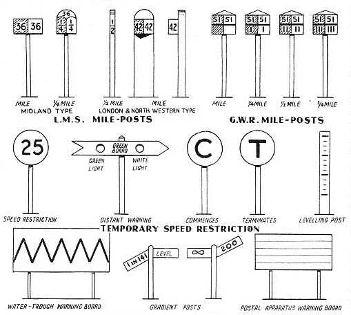 "TO GUIDE THE ENGINE-DRIVER such indications as these are placed by the side of the railway lines in Great Britain. Mile-posts vary considerably in design and position. The figure ""25"" on the permanent speed restriction indicator shows that 25 miles an hour must not be exceeded. A temporary speed restriction begins with a board marked ""C"" and ends with one marked ""T"". The levelling post is generally found where subsidence trouble is being experienced, particularly in mining districts. The posts, installed at intervals, with their divisions exactly in line, reveal any depression of the ground."