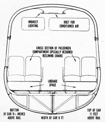 Diagram showing the tubular construction of the train
