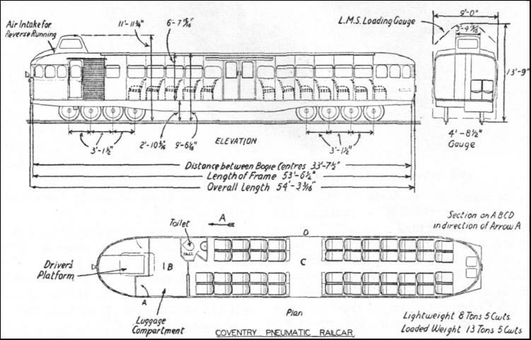 SECTIONALIZED view of the Coventry Pneumatic Rail-car.