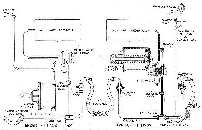 TENDER AND COACH FITTINGS used for the Westinghouse air brake