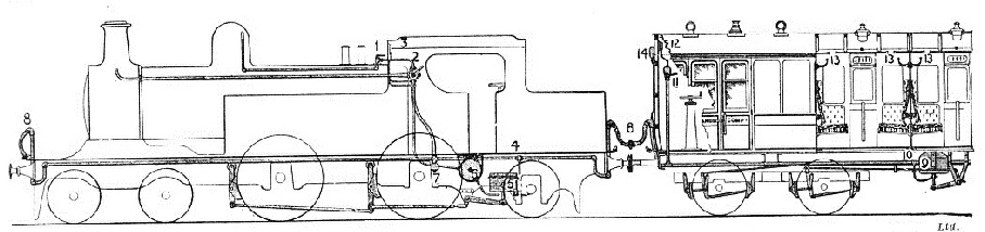 The vacuum brake fitted to a train