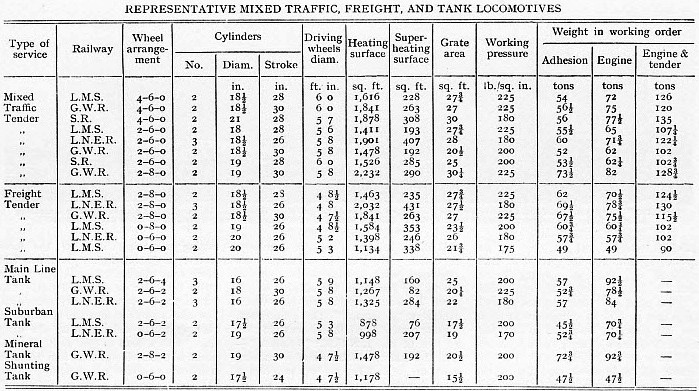 Table of mixed traffic, freight and tank locomotives of Great Britian