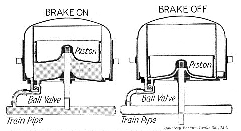 Inside the vacuum brake cylinder